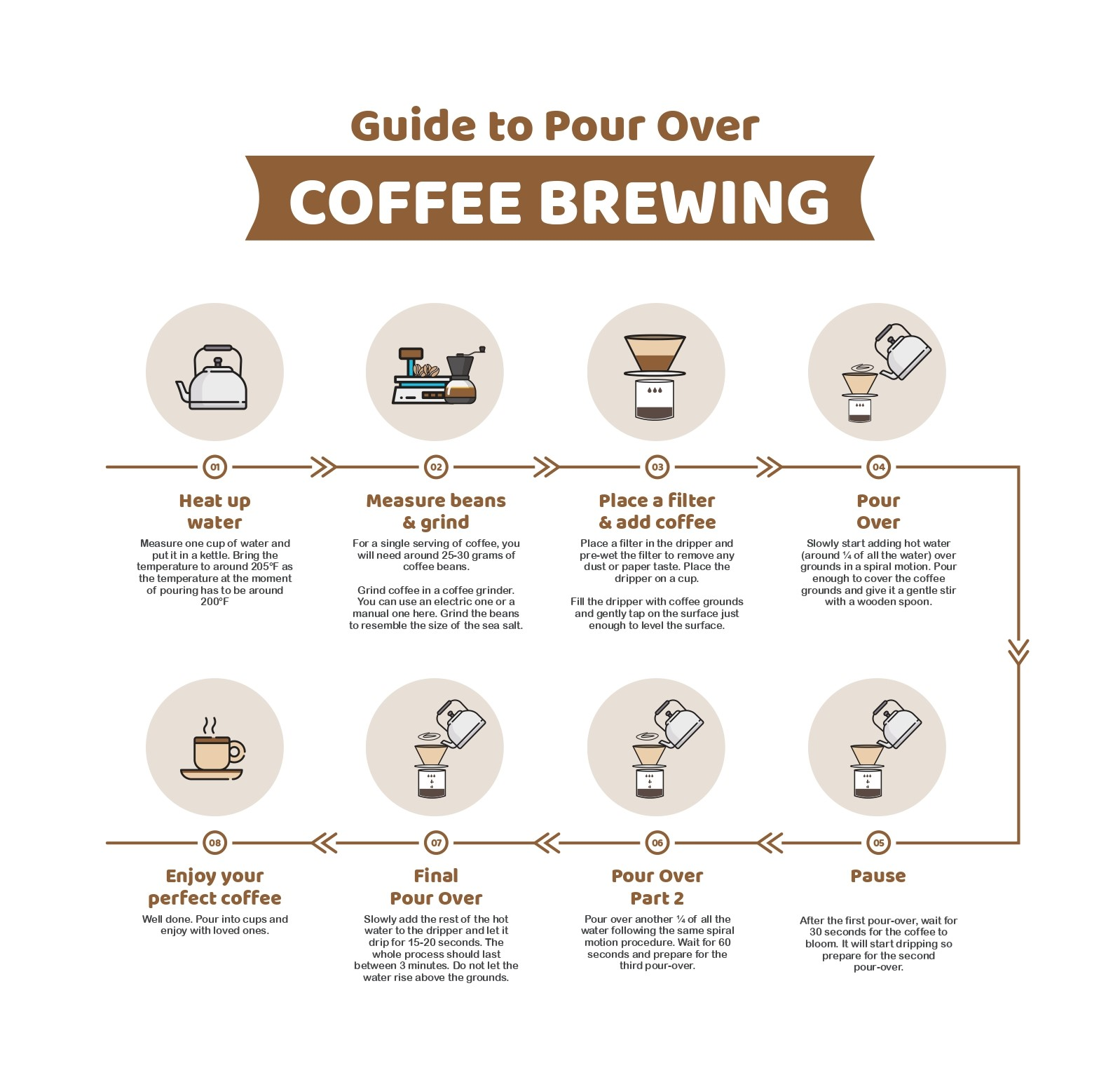 Beginners Guide to Pour-Over Coffee